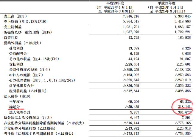 パナソニック 繰延税金資産