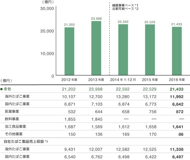 業績・財務ハイライト JT