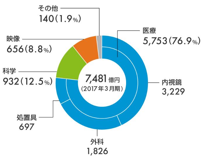 オリンパス セグメント別売上