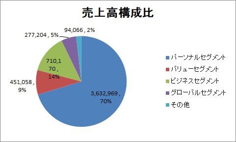 KDDIセグメント構成