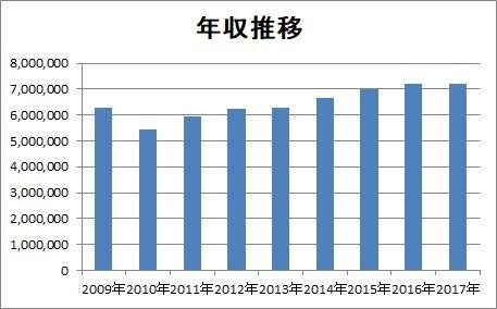 三菱自動車年収