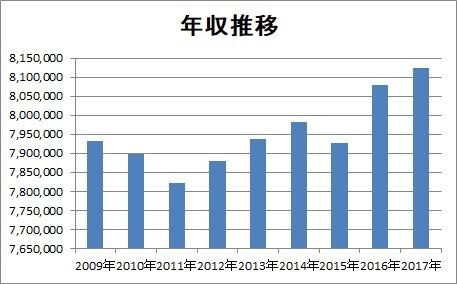 NTTデータ 年収