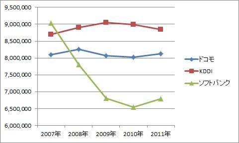ドコモKDDI ソフトバンク年収 比較2
