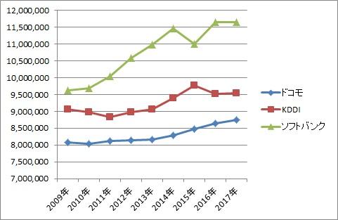 ドコモKDDI ソフトバンク年収 比較