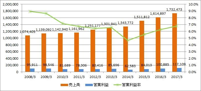 NTTデータ業績推移
