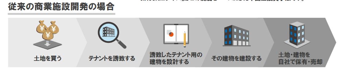 日本商業開発 ビジネスモデル 2