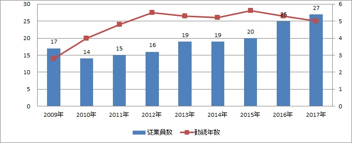 日本商業開発勤続年数