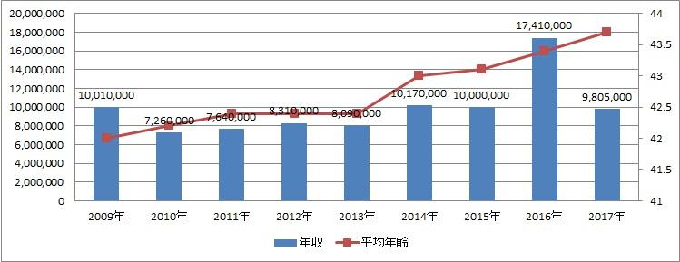 日本商業開発年収