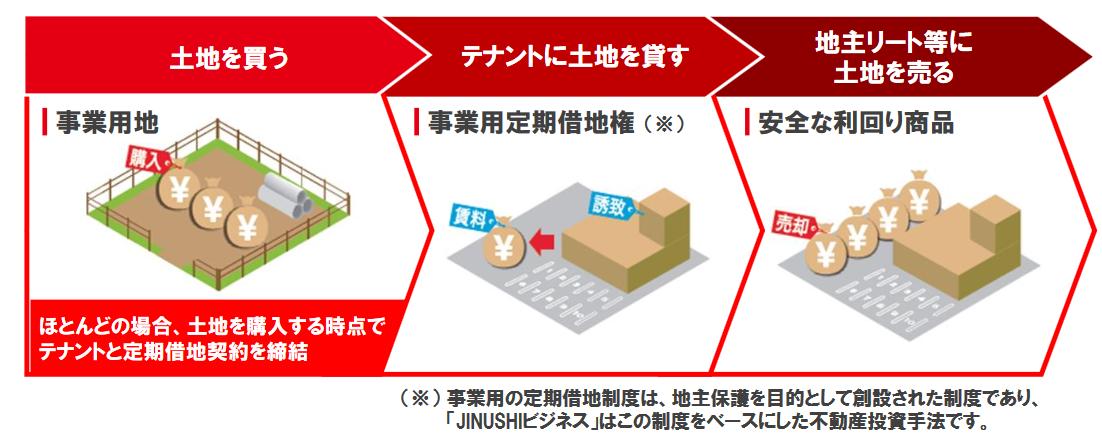 日本商業開発 ビジネスモデル