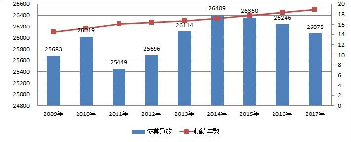 キヤノン勤続年数の推移