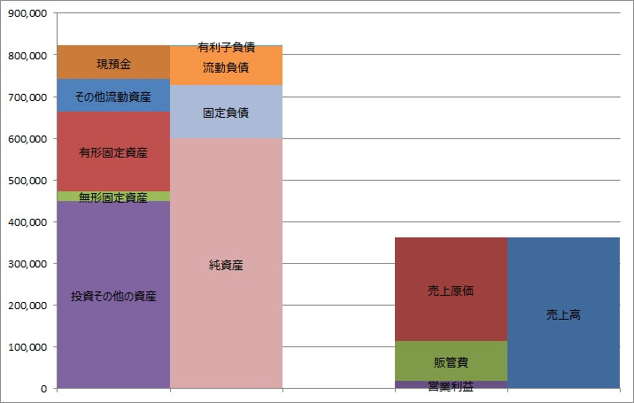 TBS-損益計算書と貸借対照表