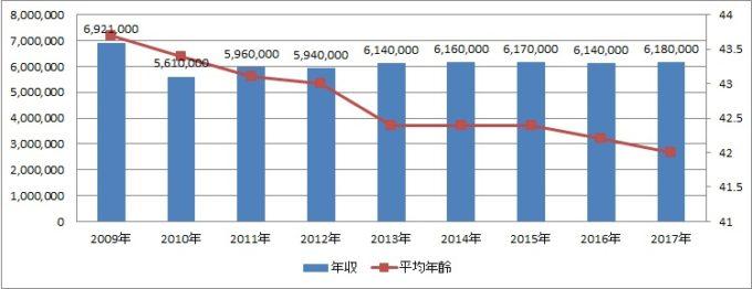 横浜ゴム年収の推移